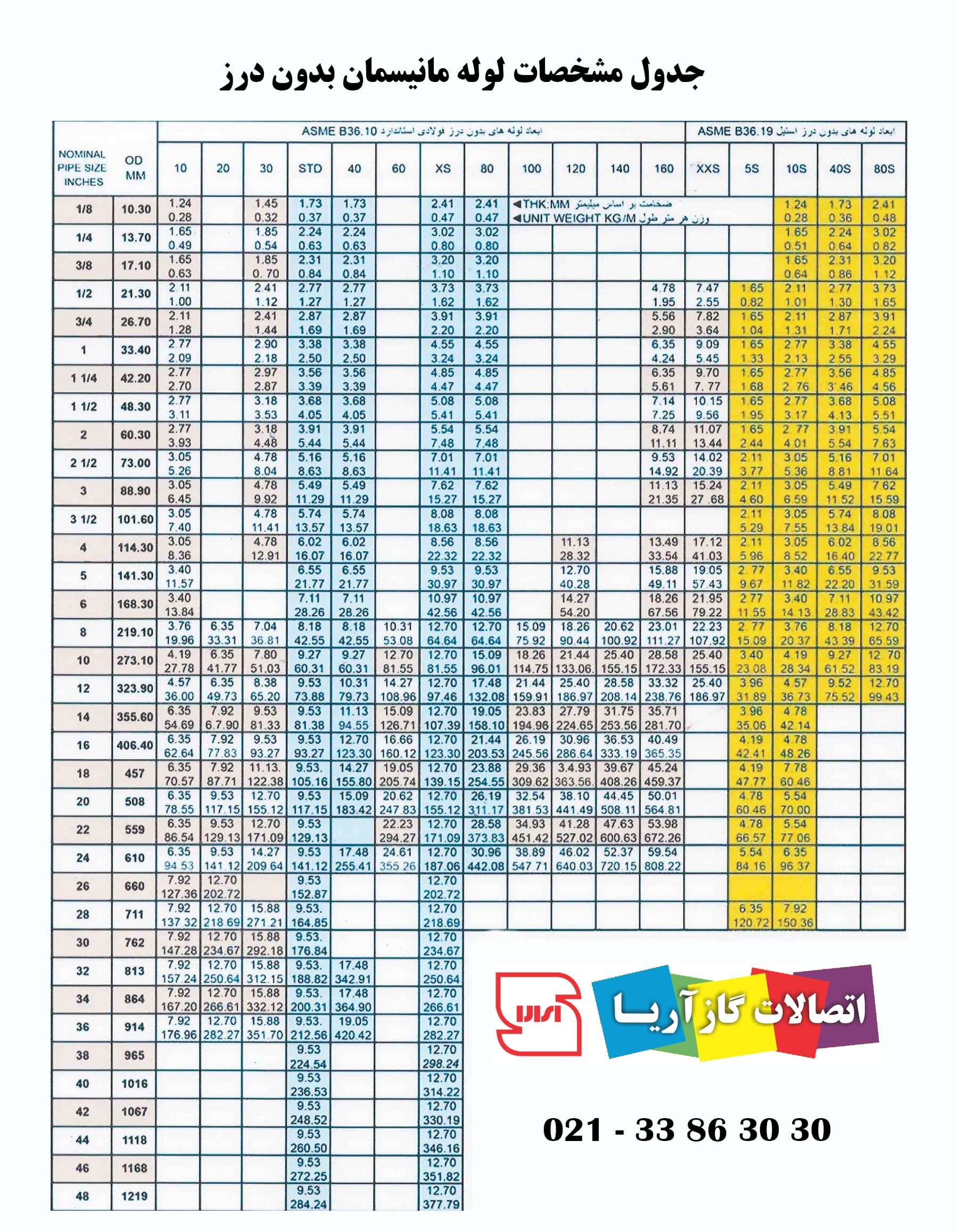 جدول مشخصات وزنی لوله مانیسمان بدون درز
