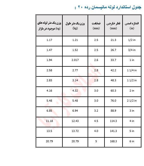 جدول استاندارد لوله رده 20